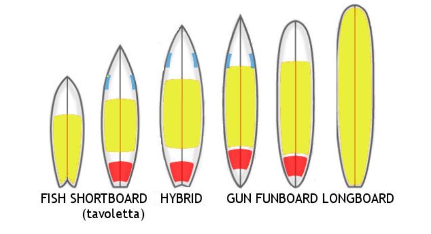 Quiksilverinsegna come scegliere la tavola da surf quiksilver store imperia - Tavole da surf decathlon ...