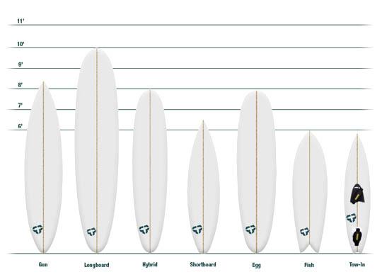 #QuiksilverInsegna : Come Scegliere La Tavola Da Surf